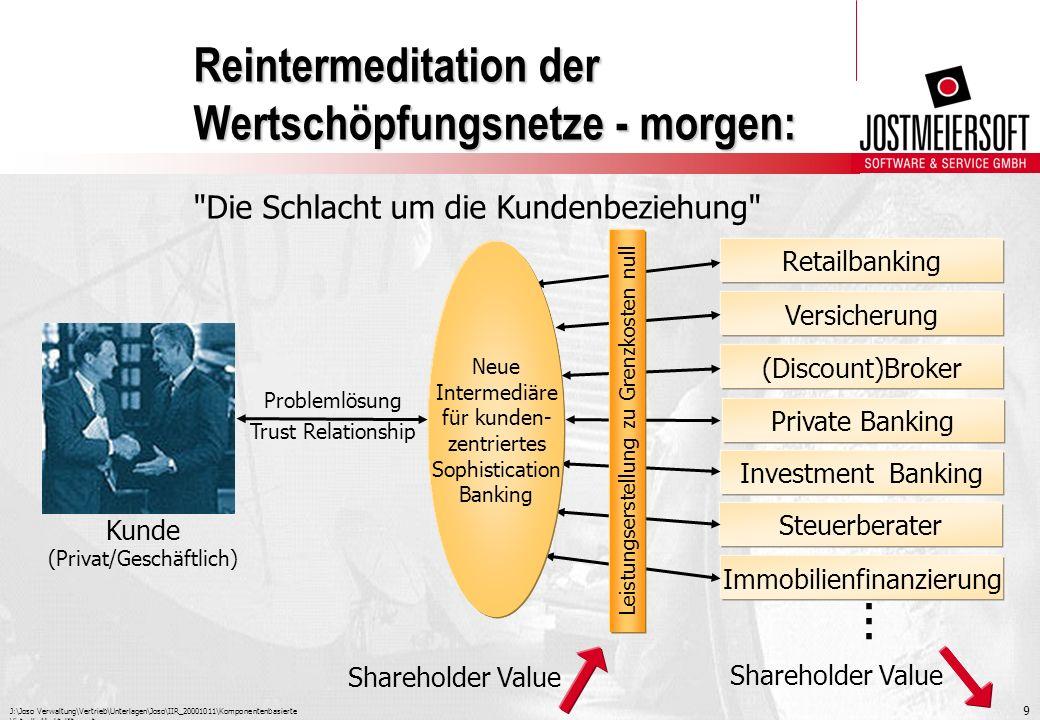 J:\Joso Verwaltung\Vertrieb\Unterlagen\Joso\IIR_20001011\Komponentenbasierte Virtuelle Marktplätze.ppt 10 Miss-Balance und Herausforderung Kapital Network of Brains