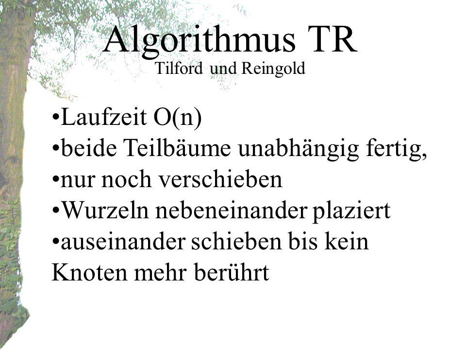Algorithmus TR Tilford und Reingold Laufzeit O(n) beide Teilbäume unabhängig fertig, nur noch verschieben Wurzeln nebeneinander plaziert auseinander schieben bis kein Knoten mehr berührt