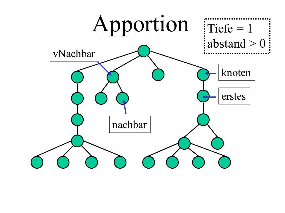 Apportion knoten erstes nachbar vNachbar Tiefe = 1 abstand > 0