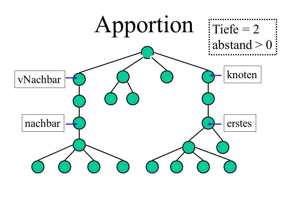 Apportion knoten vNachbar erstesnachbar Tiefe = 2 abstand > 0