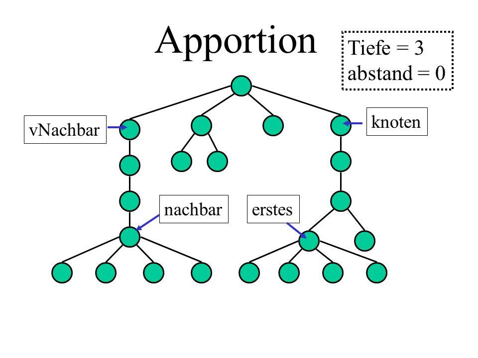 Apportion knoten vNachbar erstesnachbar Tiefe = 3 abstand = 0