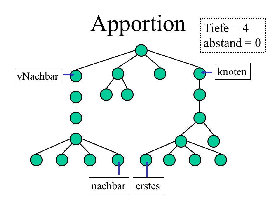 Apportion knoten vNachbar erstesnachbar Tiefe = 4 abstand = 0