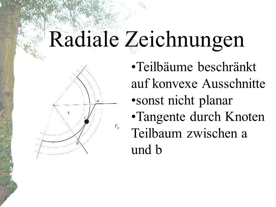 Radiale Zeichnungen Teilbäume beschränkt auf konvexe Ausschnitte sonst nicht planar Tangente durch Knoten Teilbaum zwischen a und b