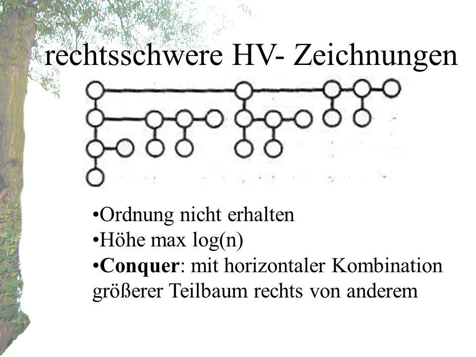 Ordnung nicht erhalten Höhe max log(n) Conquer: mit horizontaler Kombination größerer Teilbaum rechts von anderem rechtsschwere HV- Zeichnungen