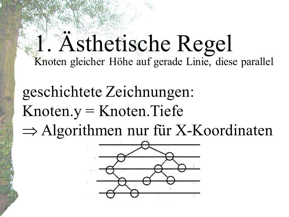 1. Ästhetische Regel Knoten gleicher Höhe auf gerade Linie, diese parallel geschichtete Zeichnungen: Knoten.y = Knoten.Tiefe Algorithmen nur für X-Koo