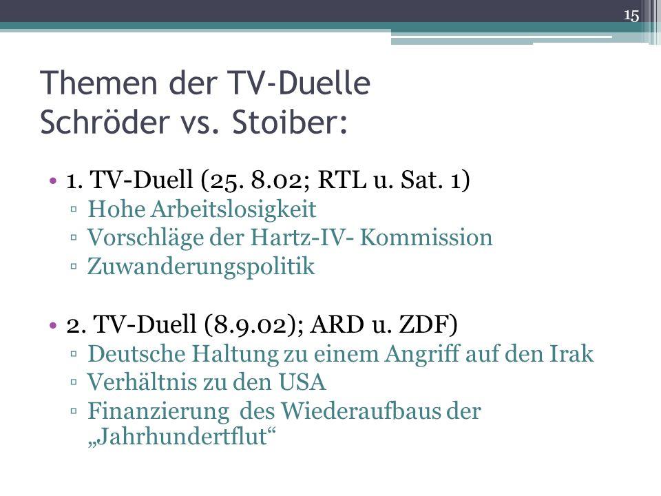 Themen der TV-Duelle Schröder vs. Stoiber: 1. TV-Duell (25. 8.02; RTL u. Sat. 1) Hohe Arbeitslosigkeit Vorschläge der Hartz-IV- Kommission Zuwanderung