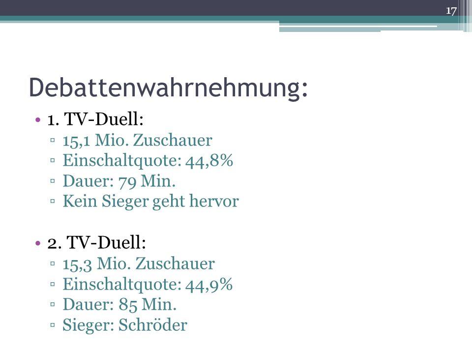 Debattenwahrnehmung: 1. TV-Duell: 15,1 Mio. Zuschauer Einschaltquote: 44,8% Dauer: 79 Min. Kein Sieger geht hervor 2. TV-Duell: 15,3 Mio. Zuschauer Ei