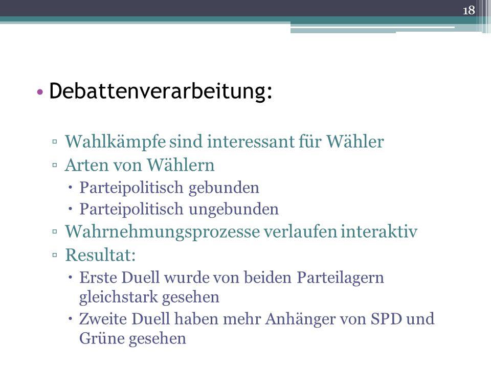 Debattenverarbeitung: Wahlkämpfe sind interessant für Wähler Arten von Wählern Parteipolitisch gebunden Parteipolitisch ungebunden Wahrnehmungsprozess