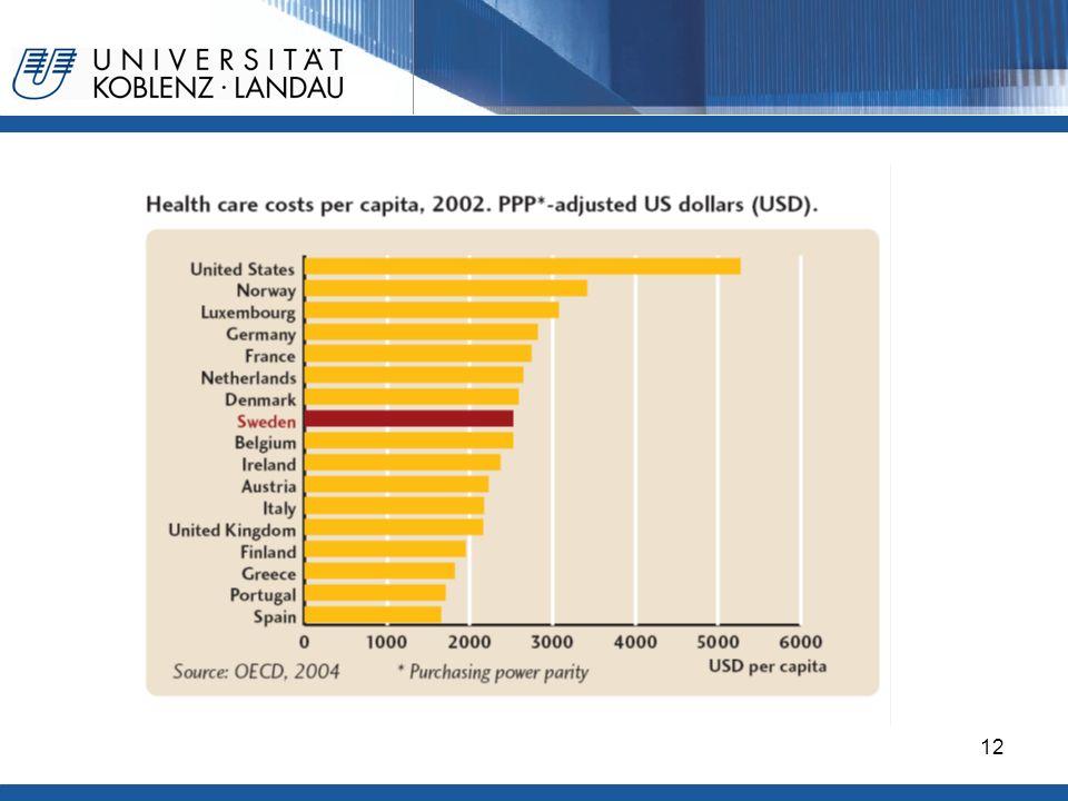 Gesundheitspolitik im europäischen Vergleich - Deutschland12