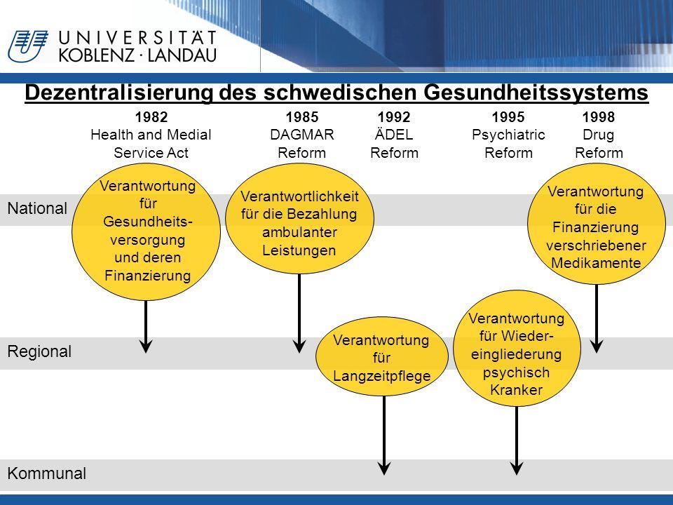 Dezentralisierung des schwedischen Gesundheitssystems National Regional 1982 Health and Medial Service Act Verantwortung für Gesundheits- versorgung u