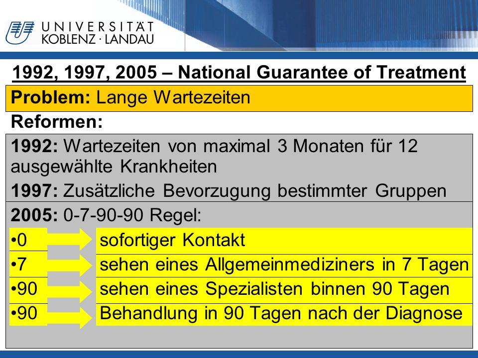 1992, 1997, 2005 – National Guarantee of Treatment Problem: Lange Wartezeiten Reformen: 1992: Wartezeiten von maximal 3 Monaten für 12 ausgewählte Kra