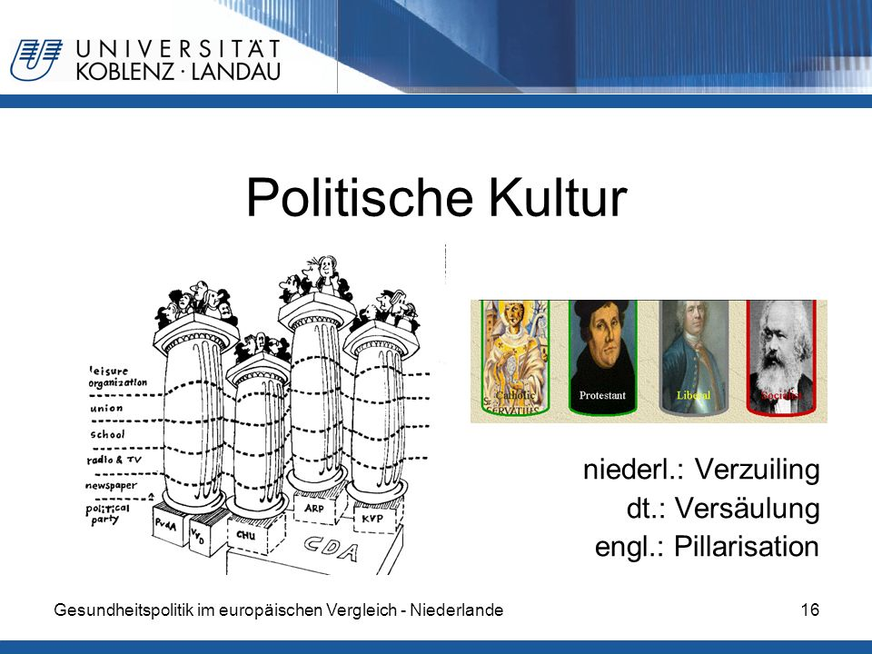Gesundheitspolitik im europäischen Vergleich - Niederlande16 Politische Kultur niederl.: Verzuiling dt.: Versäulung engl.: Pillarisation