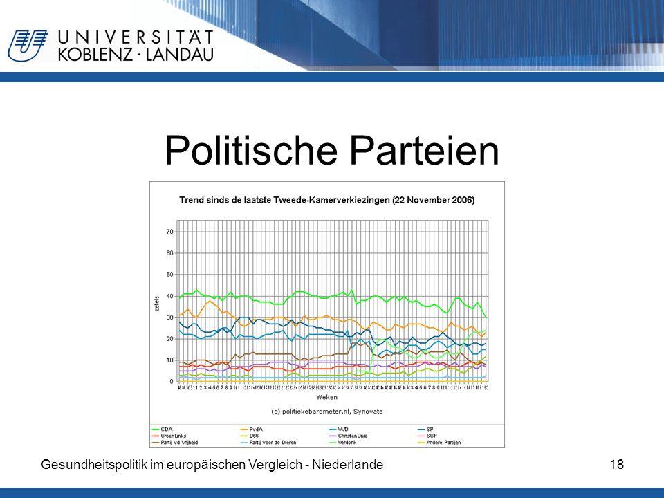 Gesundheitspolitik im europäischen Vergleich - Niederlande18 Politische Parteien