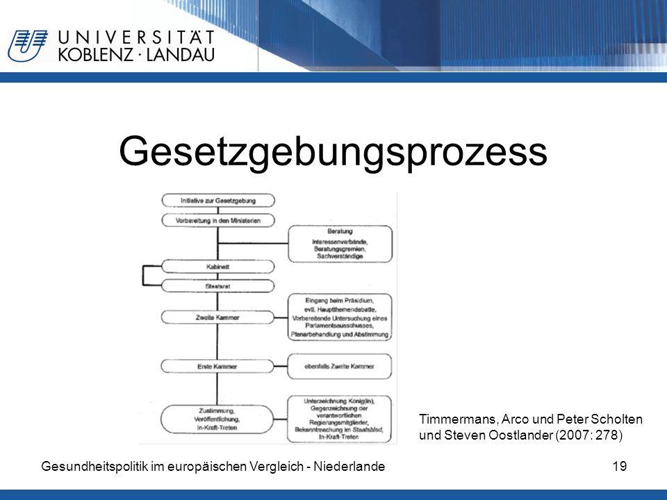 Gesundheitspolitik im europäischen Vergleich - Niederlande19 Gesetzgebungsprozess Timmermans, Arco und Peter Scholten und Steven Oostlander (2007: 278