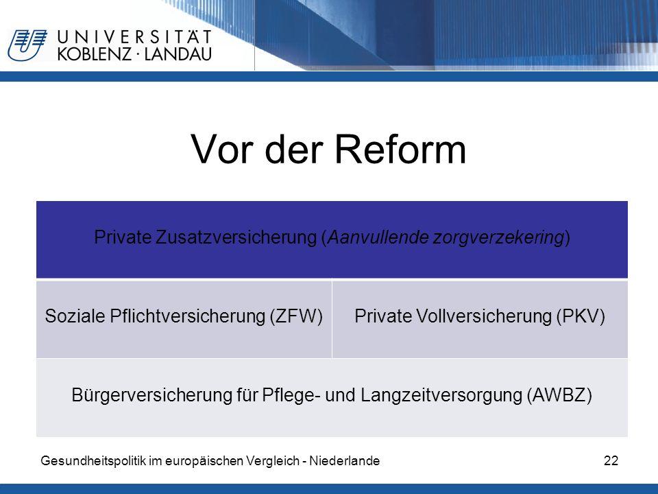 Vor der Reform Private Zusatzversicherung (Aanvullende zorgverzekering) Soziale Pflichtversicherung (ZFW)Private Vollversicherung (PKV) Bürgerversiche