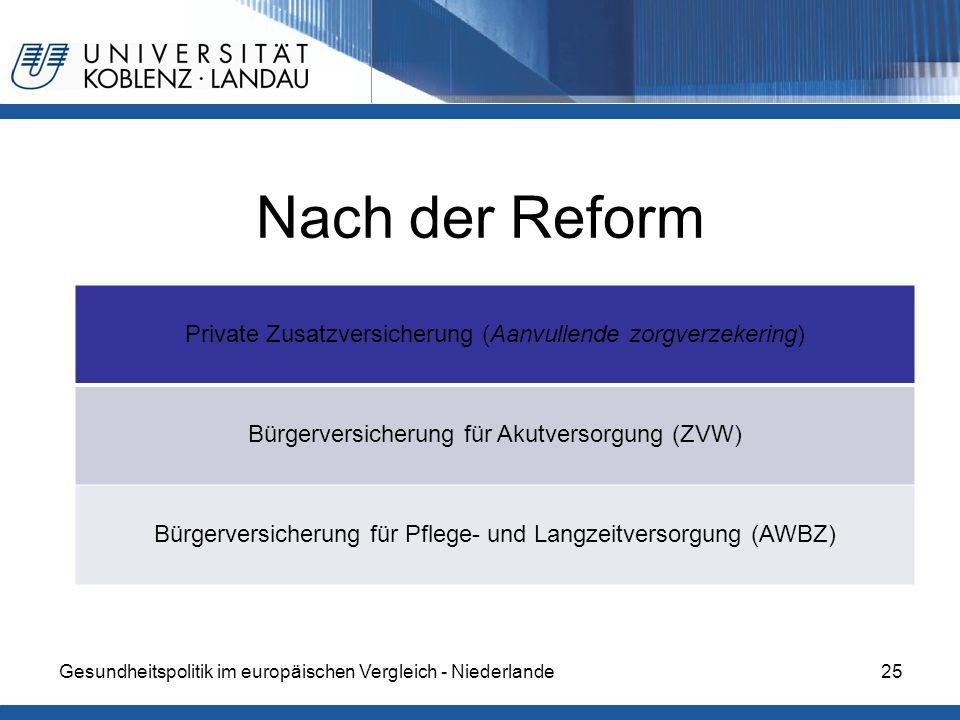 Gesundheitspolitik im europäischen Vergleich - Niederlande25 Nach der Reform Private Zusatzversicherung (Aanvullende zorgverzekering) Bürgerversicheru