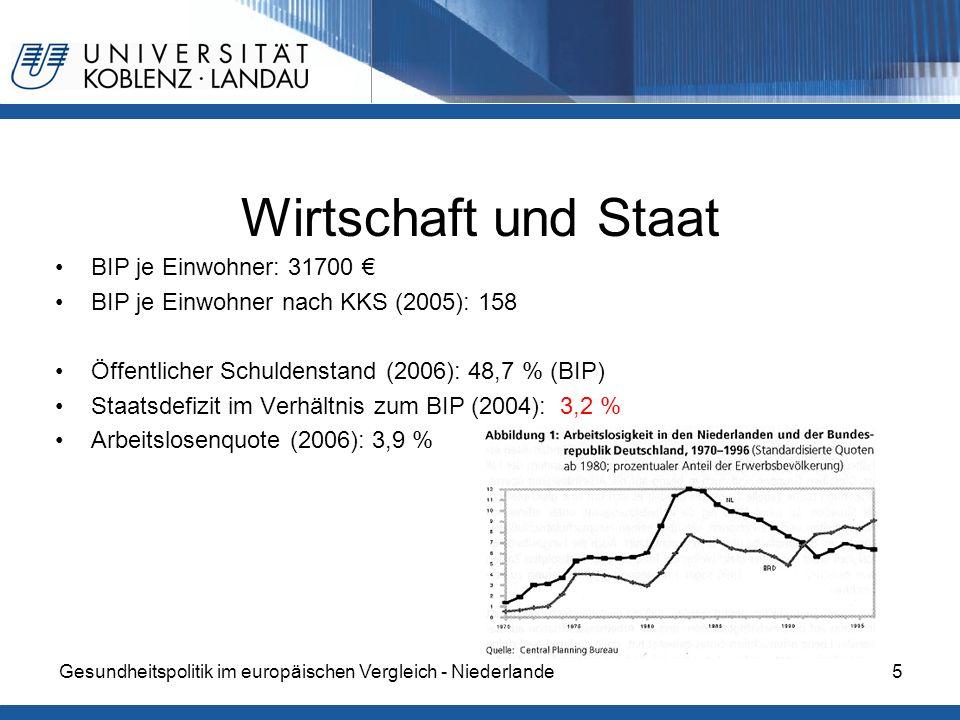 Gesundheitspolitik im europäischen Vergleich - Niederlande5 Wirtschaft und Staat BIP je Einwohner: 31700 BIP je Einwohner nach KKS (2005): 158 Öffentl