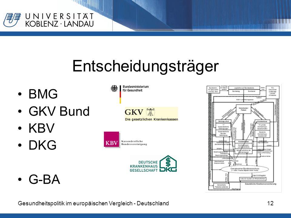 Gesundheitspolitik im europäischen Vergleich - Deutschland12 Entscheidungsträger BMG GKV Bund KBV DKG G-BA