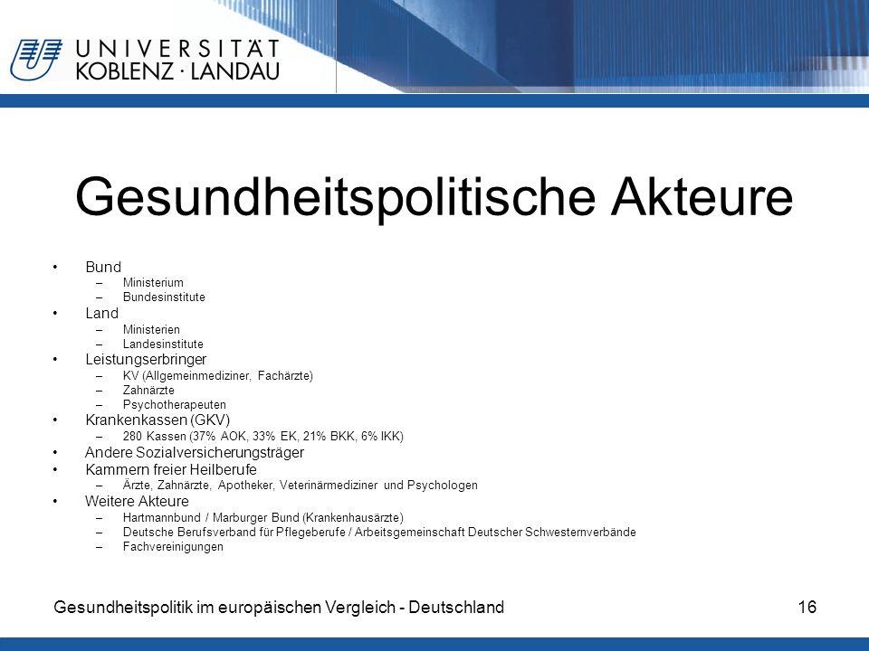 Gesundheitspolitik im europäischen Vergleich - Deutschland16 Gesundheitspolitische Akteure Bund –Ministerium –Bundesinstitute Land –Ministerien –Landesinstitute Leistungserbringer –KV (Allgemeinmediziner, Fachärzte) –Zahnärzte –Psychotherapeuten Krankenkassen (GKV) –280 Kassen (37% AOK, 33% EK, 21% BKK, 6% IKK) Andere Sozialversicherungsträger Kammern freier Heilberufe –Ärzte, Zahnärzte, Apotheker, Veterinärmediziner und Psychologen Weitere Akteure –Hartmannbund / Marburger Bund (Krankenhausärzte) –Deutsche Berufsverband für Pflegeberufe / Arbeitsgemeinschaft Deutscher Schwesternverbände –Fachvereinigungen
