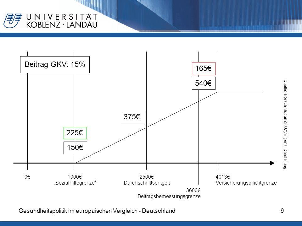 Gesundheitspolitik im europäischen Vergleich - Deutschland10 Höhe der Beiträge Quelle: Busse, Reinhard und Annette Riesberg (2005: 76)