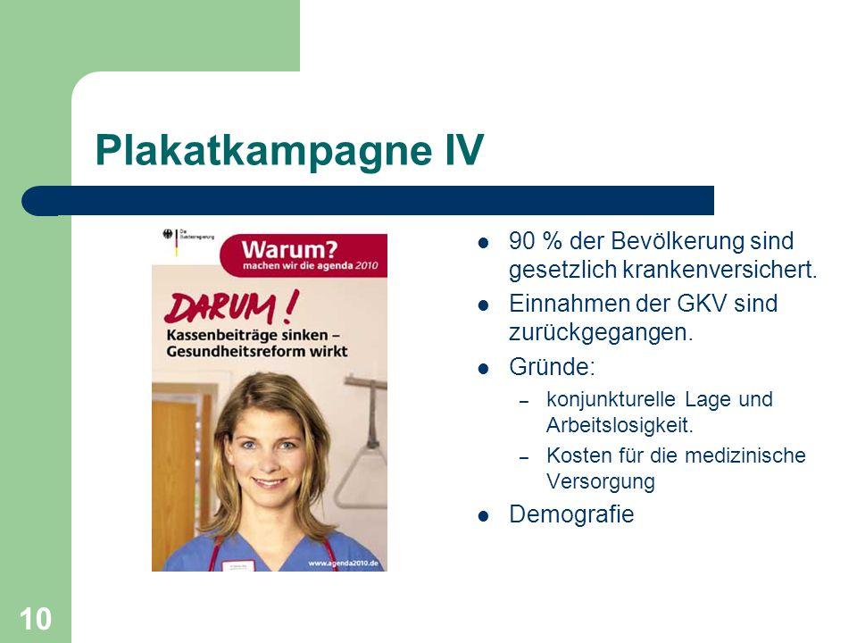 Plakatkampagne IV 90 % der Bevölkerung sind gesetzlich krankenversichert. Einnahmen der GKV sind zurückgegangen. Gründe: – konjunkturelle Lage und Arb