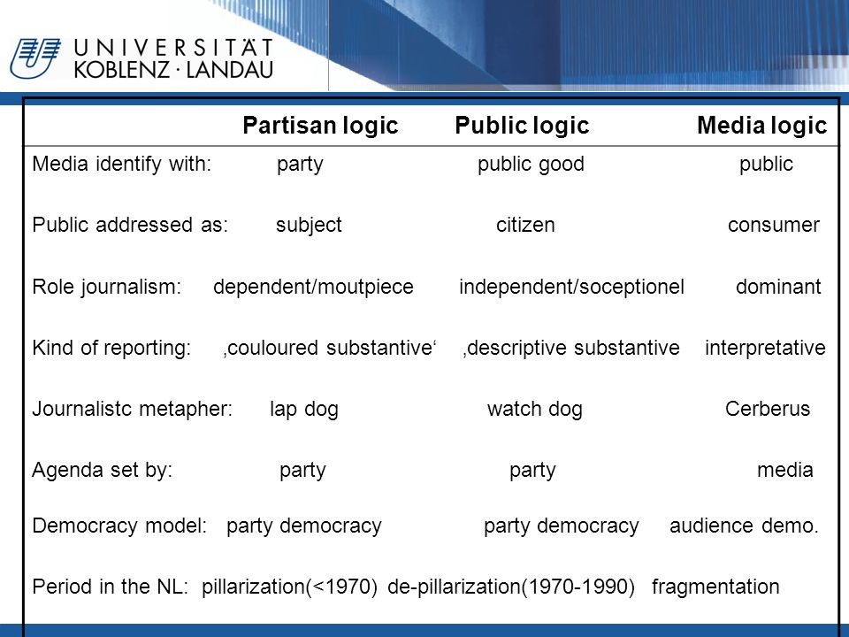 Partisan logic Public logic Media logic Media identify with: party public good public Public addressed as: subject citizen consumer Role journalism: d