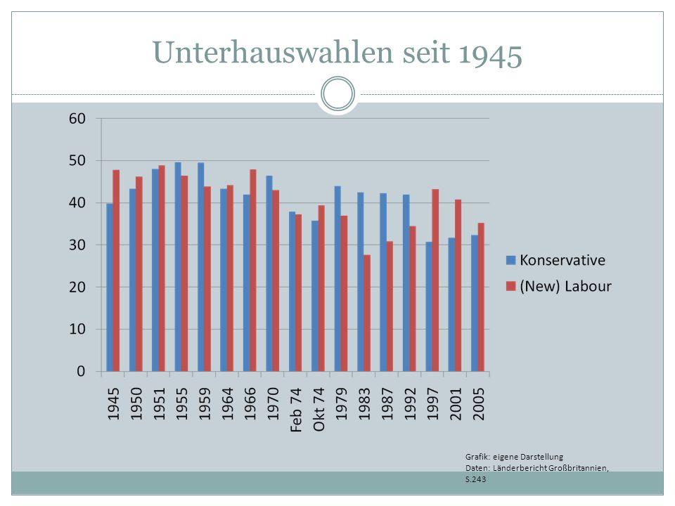 Unterhauswahlen seit 1945 Grafik: eigene Darstellung Daten: Länderbericht Großbritannien, S.243