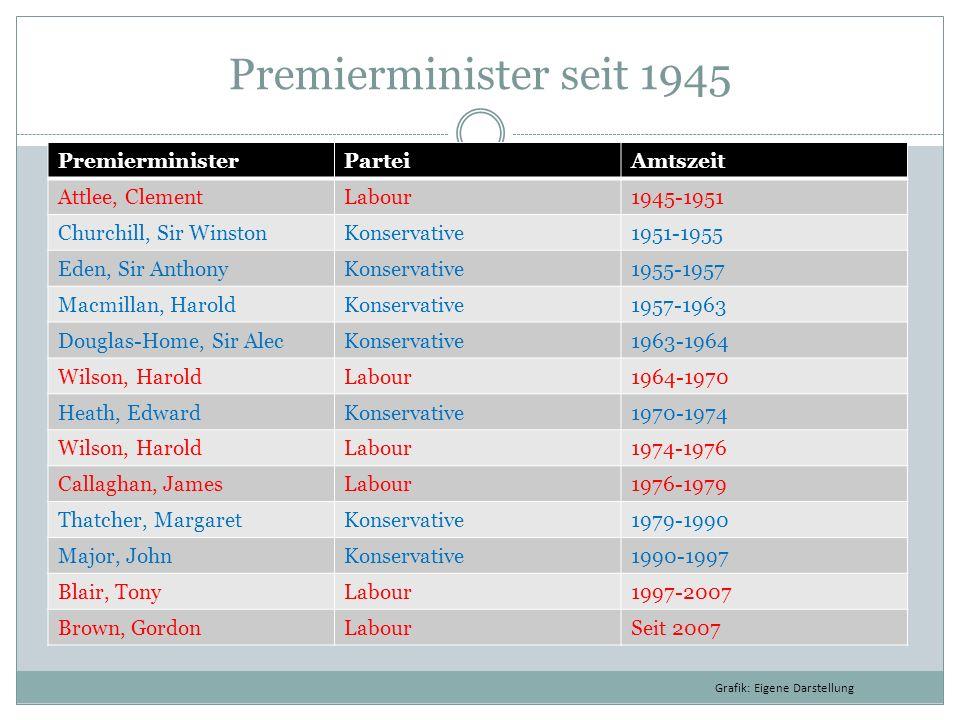 Premierminister seit 1945 PremierministerParteiAmtszeit Attlee, ClementLabour1945-1951 Churchill, Sir WinstonKonservative1951-1955 Eden, Sir AnthonyKo