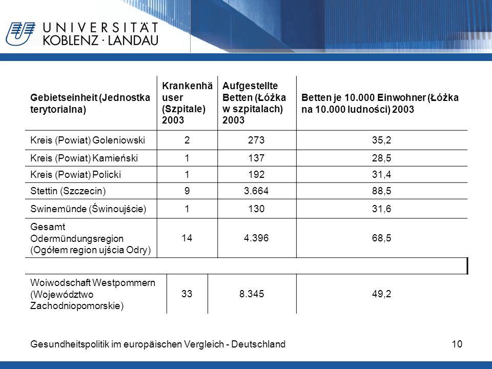 10 Gebietseinheit (Jednostka terytorialna) Krankenhä user (Szpitale) 2003 Aufgestellte Betten (Łóżka w szpitalach) 2003 Betten je 10.000 Einwohner (Łó