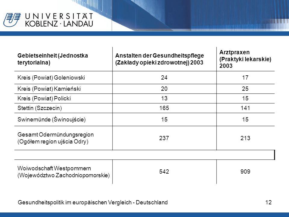 Gesundheitspolitik im europäischen Vergleich - Deutschland12 Gebietseinheit (Jednostka terytorialna) Anstalten der Gesundheitspflege (Zakłady opieki z