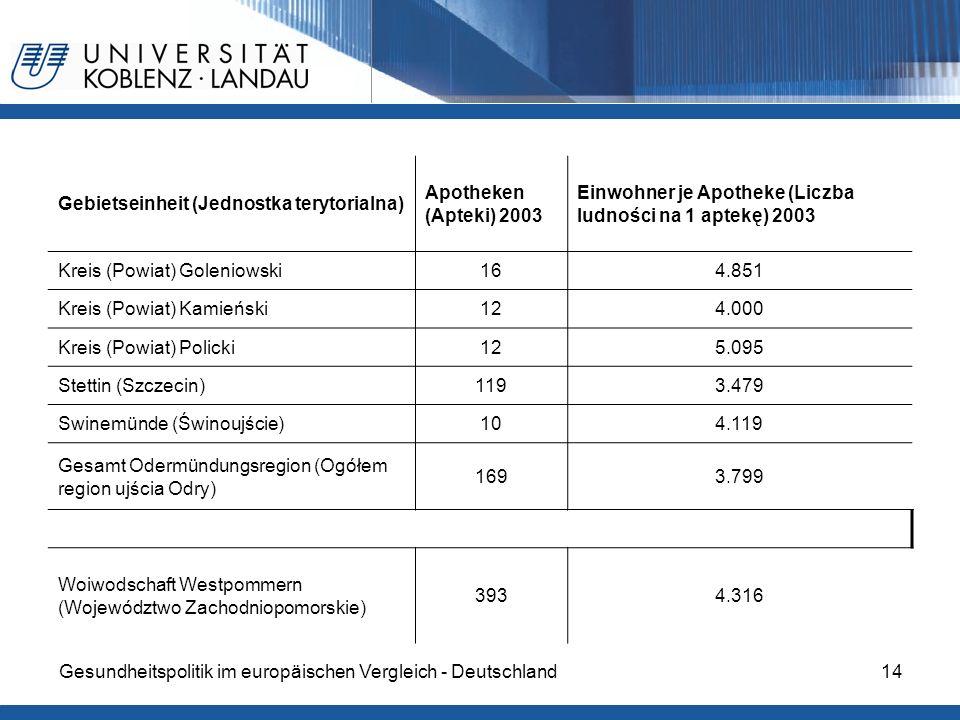 Gesundheitspolitik im europäischen Vergleich - Deutschland14 Gebietseinheit (Jednostka terytorialna) Apotheken (Apteki) 2003 Einwohner je Apotheke (Li