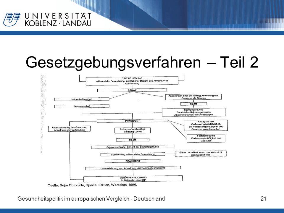 Gesundheitspolitik im europäischen Vergleich - Deutschland21 Gesetzgebungsverfahren – Teil 2