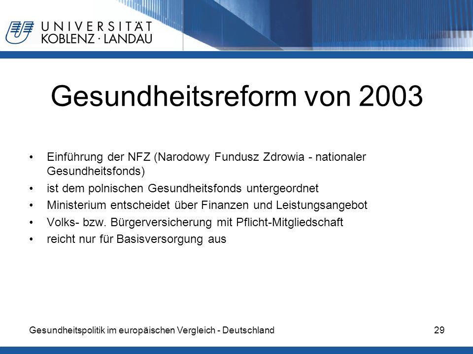 Gesundheitspolitik im europäischen Vergleich - Deutschland29 Gesundheitsreform von 2003 Einführung der NFZ (Narodowy Fundusz Zdrowia - nationaler Gesu