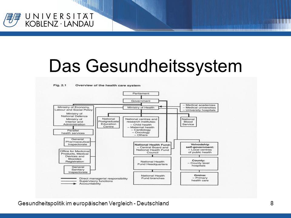 Gesundheitspolitik im europäischen Vergleich - Deutschland29 Gesundheitsreform von 2003 Einführung der NFZ (Narodowy Fundusz Zdrowia - nationaler Gesundheitsfonds) ist dem polnischen Gesundheitsfonds untergeordnet Ministerium entscheidet über Finanzen und Leistungsangebot Volks- bzw.