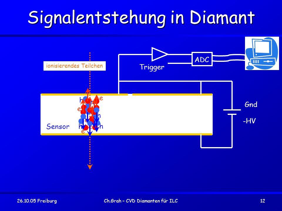 26.10.05 FreiburgCh.Grah – CVD Diamanten für ILC12 Signalentstehung in Diamant ionisierendes Teilchen Sensor h e hh h e e e h e h e Gnd -HV Trigger AD