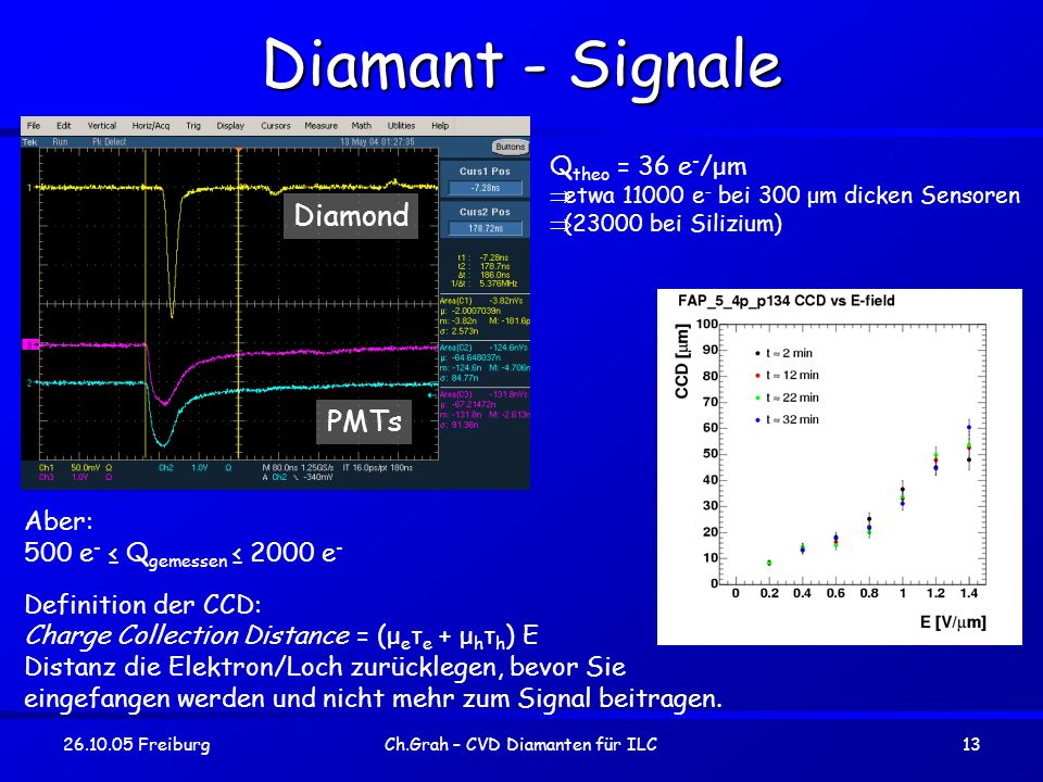 26.10.05 FreiburgCh.Grah – CVD Diamanten für ILC13 Diamant - Signale Q theo = 36 e - /μm etwa 11000 e - bei 300 μm dicken Sensoren (23000 bei Silizium