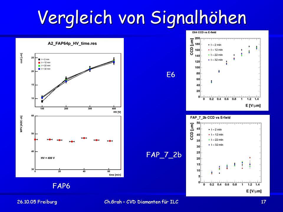 26.10.05 FreiburgCh.Grah – CVD Diamanten für ILC17 Vergleich von Signalhöhen FAP6 E6 FAP_7_2b