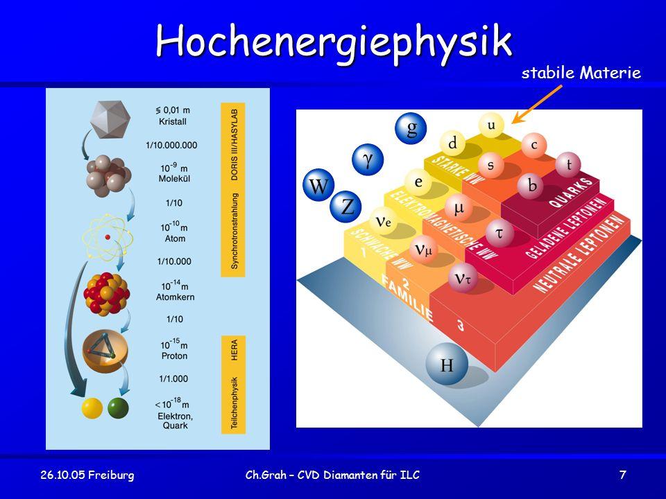 26.10.05 FreiburgCh.Grah – CVD Diamanten für ILC8 Beschleuniger: Heute und Morgen HEP Beschleuniger: LHC (Start 2007) => Nachweis des Higgs-Bosons, hohe Energie (< 14 TeV), ABER proton-proton Kollisionen ILC (Start ~2015) => Präzisionsmessungen bis 1TeV (Elektron-Positron Kollision) 1 TeV entspricht etwa die Energie einer fliegenden Mücke, sowie einer Wellenlänge von 10 -19 m.