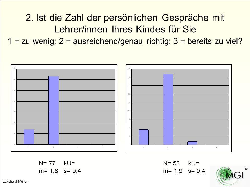 Eckehard Müller 10 2. Ist die Zahl der persönlichen Gespräche mit Lehrer/innen Ihres Kindes für Sie 1 = zu wenig; 2 = ausreichend/genau richtig; 3 = b
