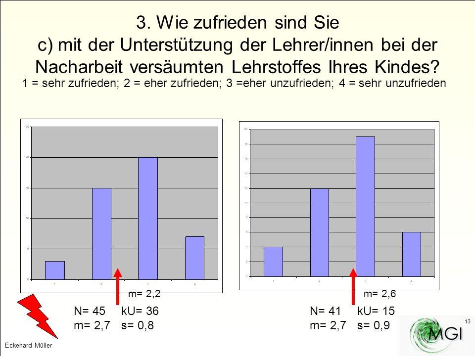 Eckehard Müller 13 3. Wie zufrieden sind Sie c) mit der Unterstützung der Lehrer/innen bei der Nacharbeit versäumten Lehrstoffes Ihres Kindes? 1 = seh
