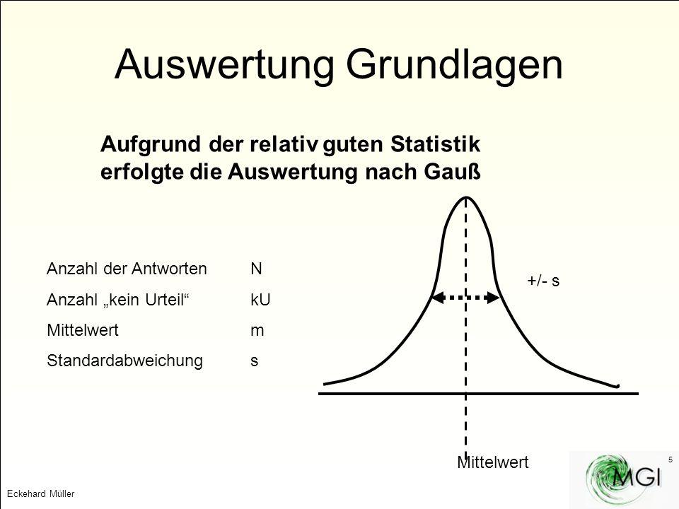 Eckehard Müller 5 Auswertung Grundlagen Aufgrund der relativ guten Statistik erfolgte die Auswertung nach Gauß Anzahl der AntwortenN Anzahl kein Urtei