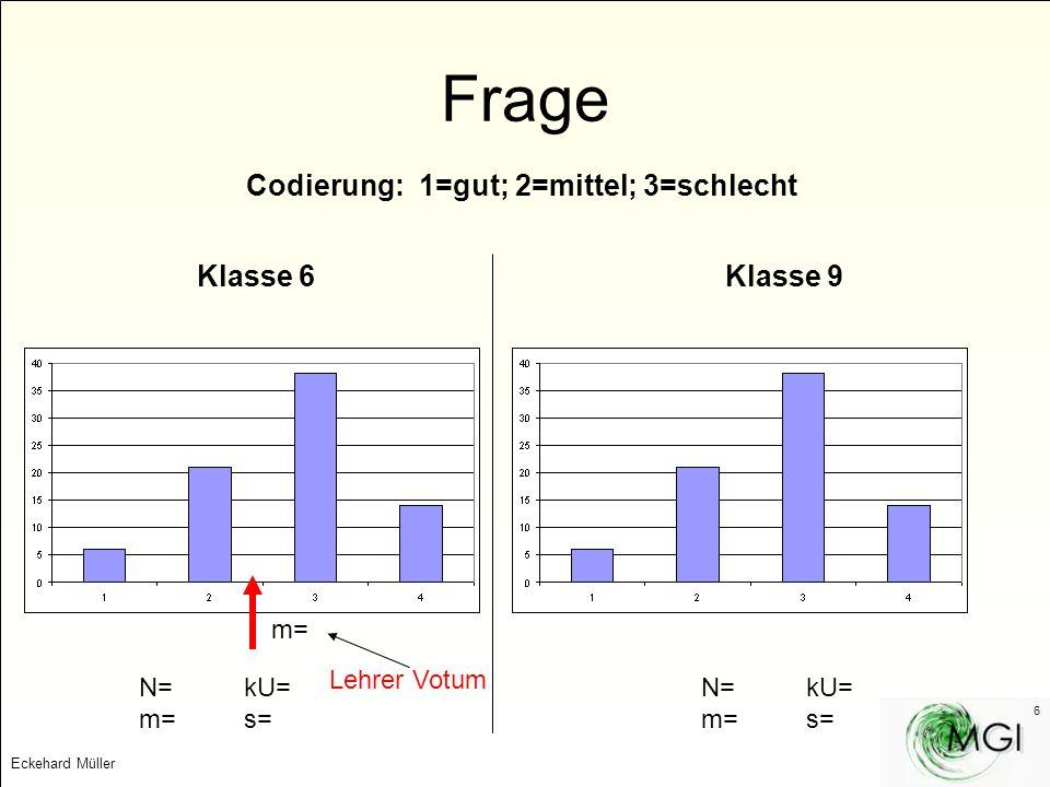 Eckehard Müller 6 Frage Codierung: 1=gut; 2=mittel; 3=schlecht Klasse 6Klasse 9 N= kU= m=s= N= kU= m=s= m= Lehrer Votum