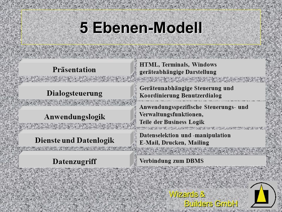 Wizards & Builders GmbH 5 Ebenen-Modell Datenzugriff Dienste und Datenlogik Anwendungslogik Dialogsteuerung Präsentation HTML, Terminals, Windows gerä