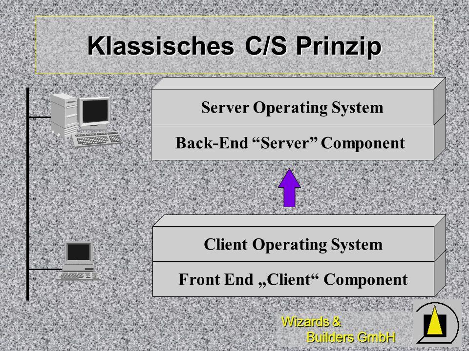 Wizards & Builders GmbH Front End Client Component Klassisches C/S Prinzip Back-End Server Component Server Operating System Client Operating System