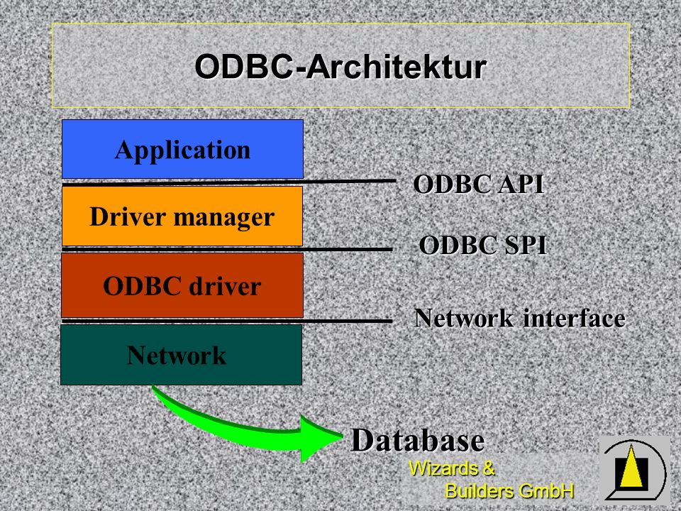 Wizards & Builders GmbH ODBC-Architektur Application ODBC driver Driver manager ODBC API ODBC SPI Network Network interface Database