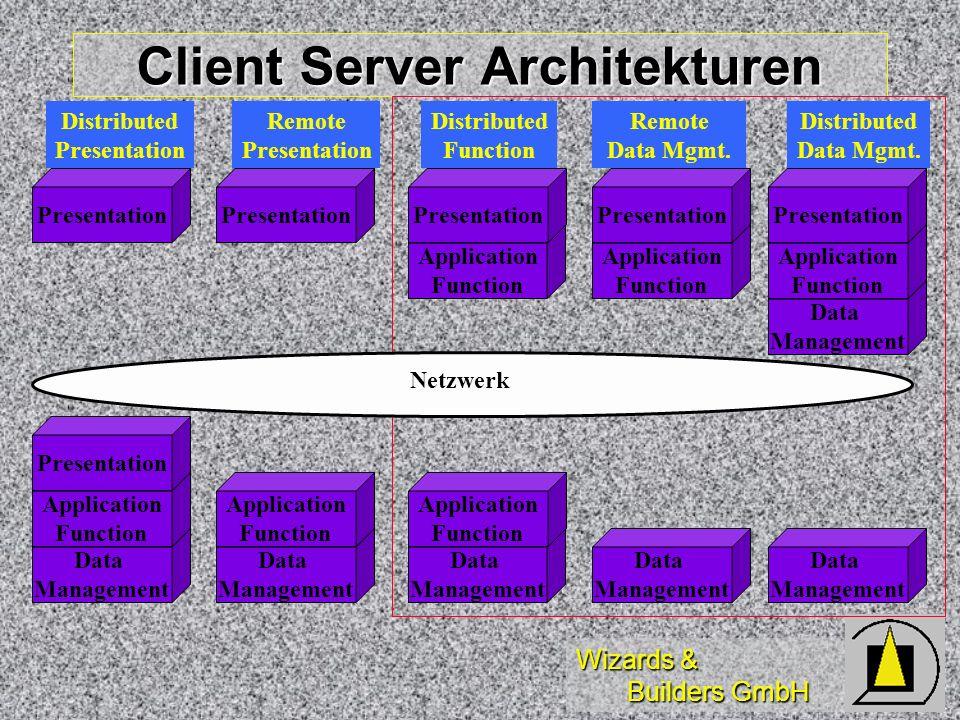 Wizards & Builders GmbH Remote Views Definition in Datenbank Definition in Datenbank statisch, Konfiguration im DBC statisch, Konfiguration im DBC Parametrisierbar, Makro möglich Parametrisierbar, Makro möglich Updatefähig, Feldeigenschaften Updatefähig, Feldeigenschaften keine DDL Befehle keine DDL Befehle Einfache Benutzung Einfache Benutzung normale Tabellenbefehle normale Tabellenbefehle synchron, asynchron synchron, asynchron Shared Connections Shared Connections