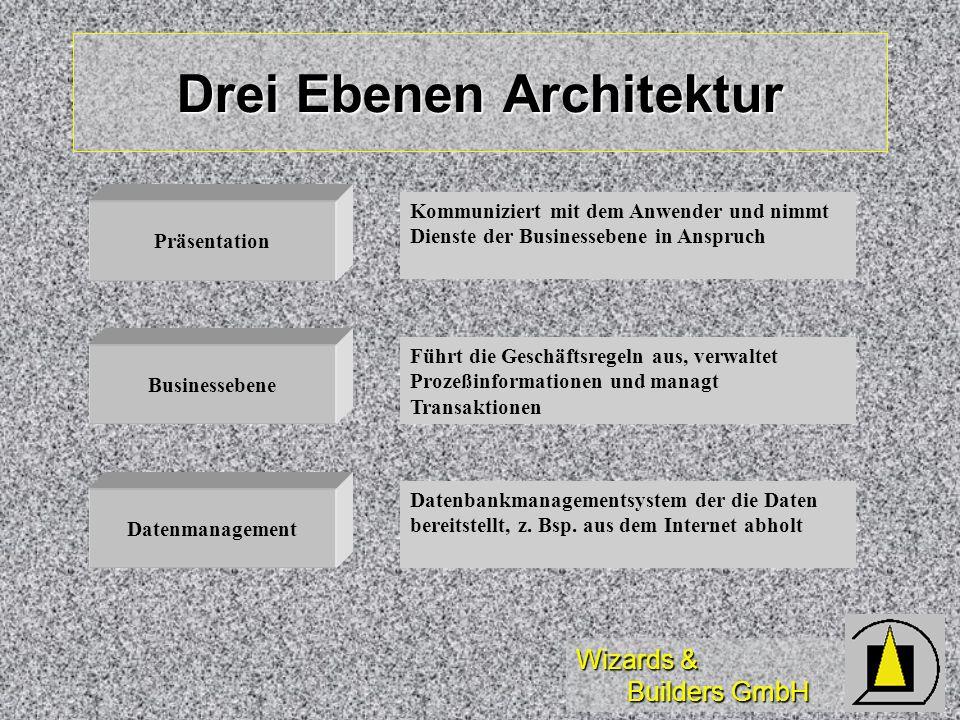 Wizards & Builders GmbH Drei Ebenen Architektur Präsentation Businessebene Datenmanagement Kommuniziert mit dem Anwender und nimmt Dienste der Busines