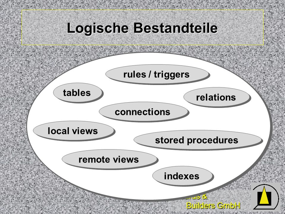 Wizards & Builders GmbH Logische Bestandteile tables local views remote views connections indexes relations rules / triggers stored procedures