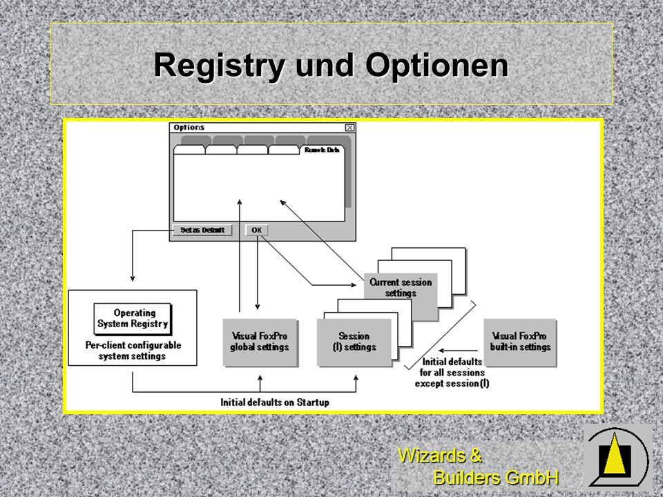 Wizards & Builders GmbH Registry und Optionen