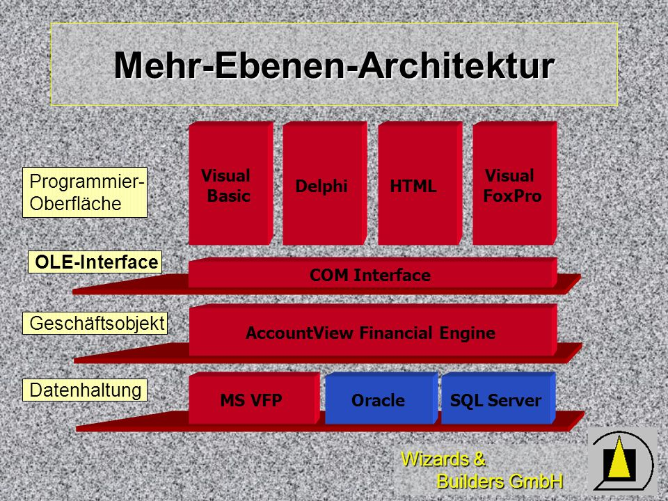 Wizards & Builders GmbH Mehr-Ebenen-Architektur AccountView Financial Engine MS VFPSQL ServerOracle Visual Basic DelphiHTML Visual FoxPro COM Interfac